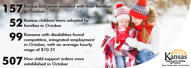 Female and child in snowy scene. 157Kansas kids were reunited with their families in October. 52 Kansas children were adopted by families in October. 99 Kansans with disabilities found competitive, integrated employment in October, with an average hourly wage of $10.31. 507 New child support orders were established in October