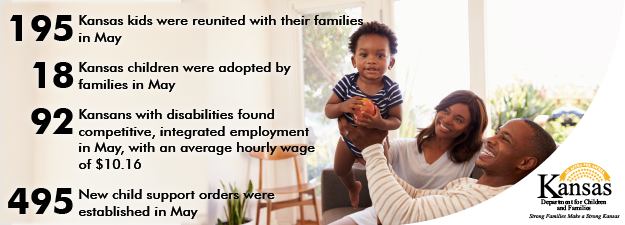 family of three. 195 Kansas kids were reunited with their families in May. 18 Kansas children were adopted by families in May. 92 Kansans with disabilities found competitive, integrated employment in May, with an average hourly wage of $10.16. 495 new child support orders were established in May.