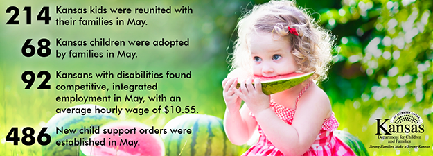 214 Kansas kids were reunited with their families in May. 68 Kansas children were adopted by families in May. 92 Kansans with disabilities found competitive, integrated employment in May, with an average hourly wage of $10.55. 486 new child support orders were established in May.