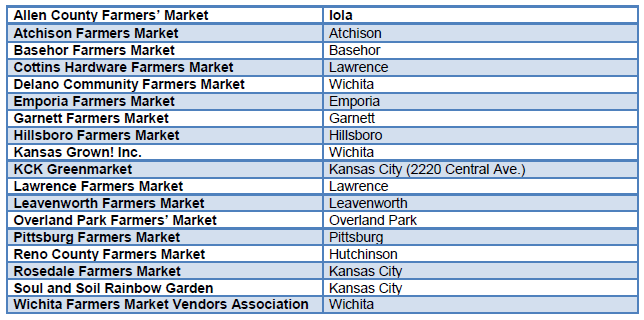 List of Farmer's markets that accept EBT cards