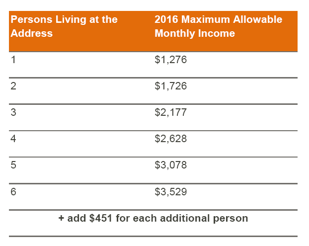 Income Eligibility Determination Table