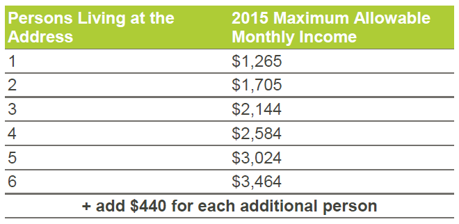 Income eligibility determination chart