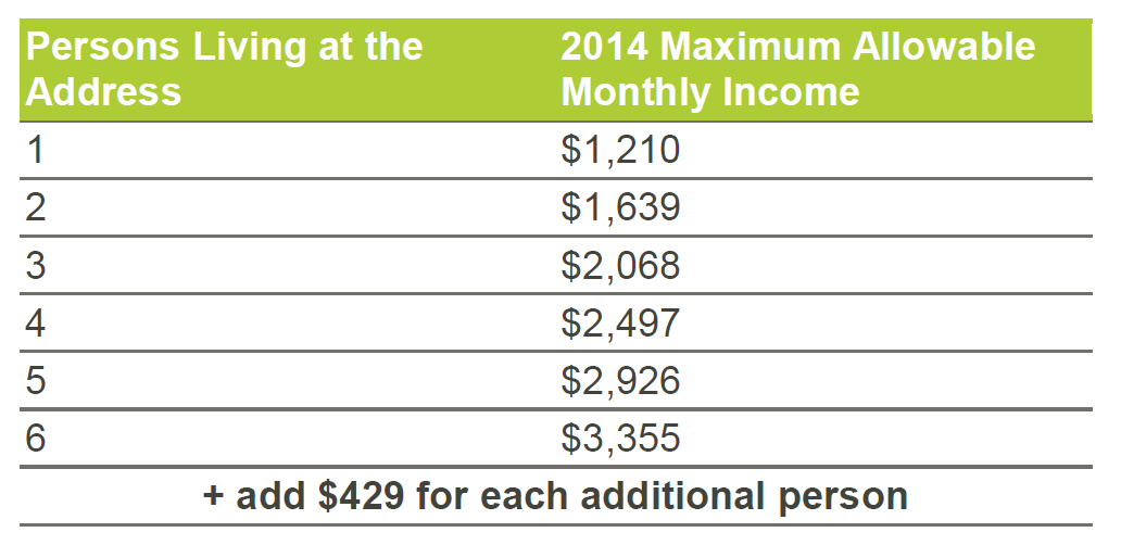 LIEAP Income Eligibility Chart